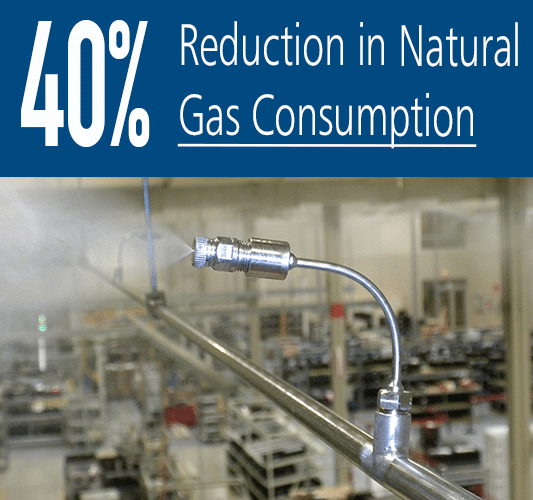 40% Reduction in Natural Gas Consumption