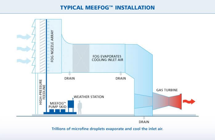 MeeFog™ Typical Installation Diagram