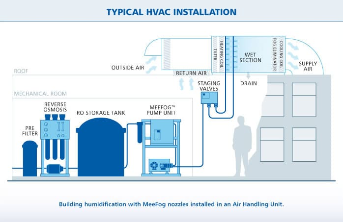Commercial Humidifier - Typical Fog Installation - Meefog