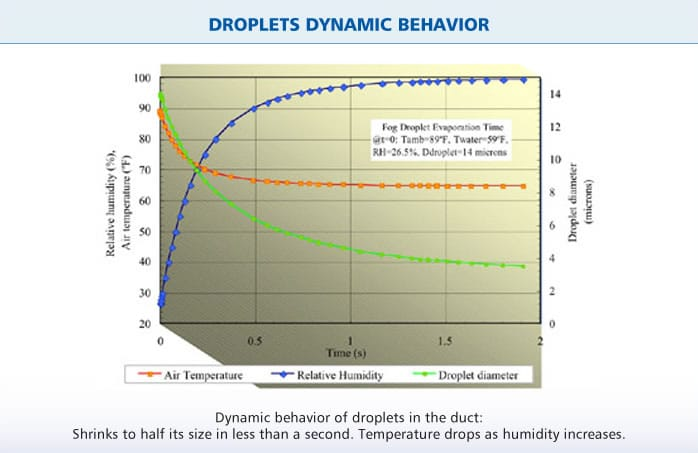 MeeFog™ Droplets Dynamic Behavior Chart